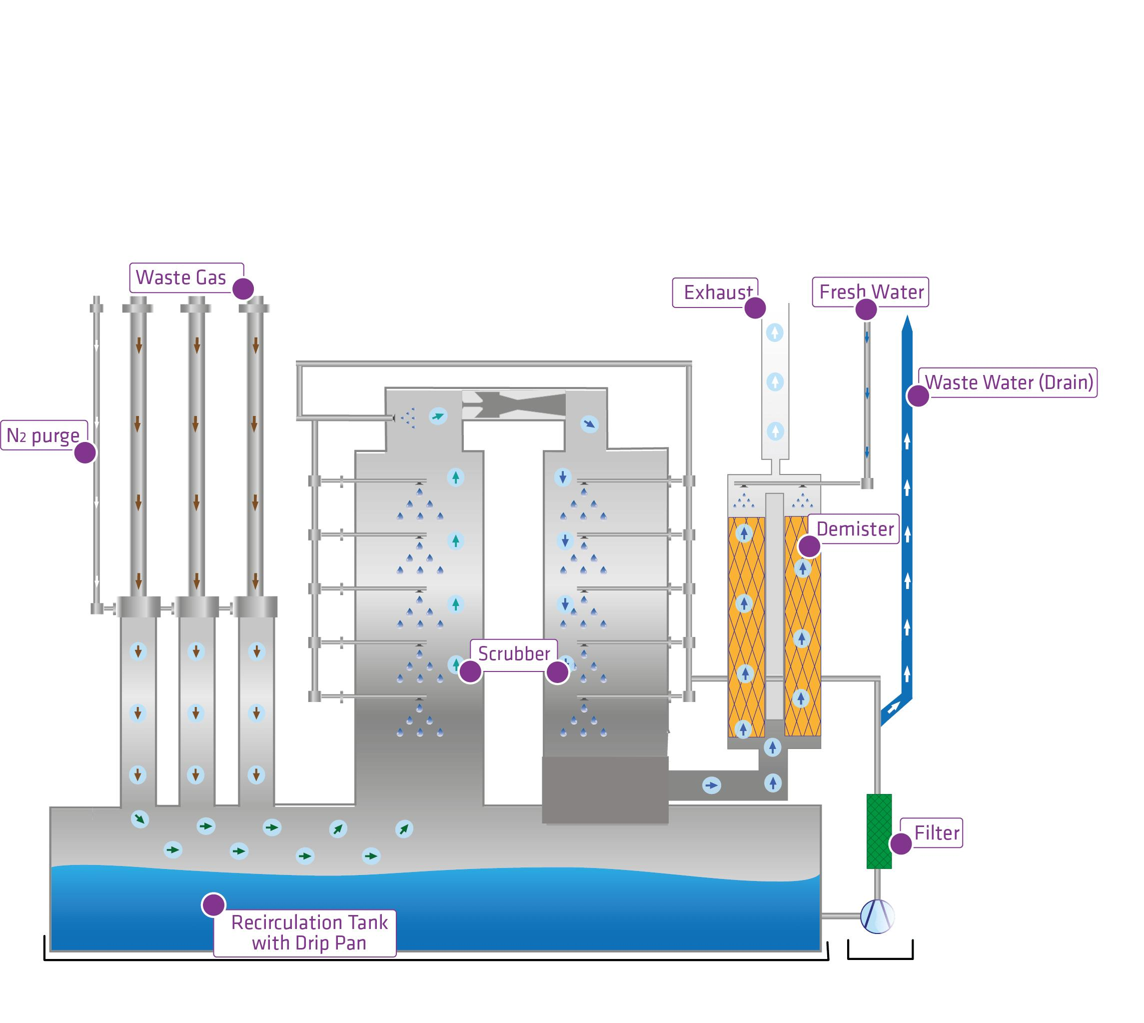Schematic diagram of the working principle of wet scrubber